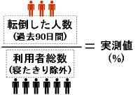 実測値の算出