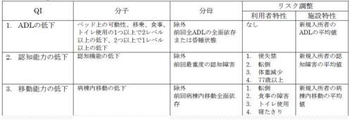 表2 MDS-QIの定義